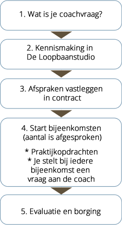 proces coaching - training loopbaanstudio